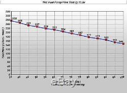 255LPH Fuel Pump High Pressure Flow Performance Electric EFI NEW TRE-341