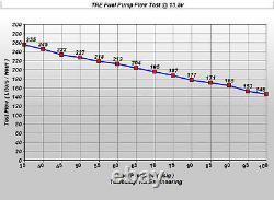 255LPH High Pressure Flow Performance Fuel Pump Electric EFI HP NEW TRE-342-2