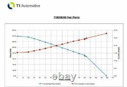 Genuine Walbro Ti Automotive 525lph High Performance In-Tank Fuel Pump Hellcat