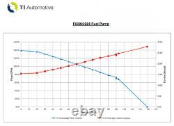 Walbro Hellcat 525lph E85 Pompe À Carburant - Kit D'installation Ultra High Perform F90000285